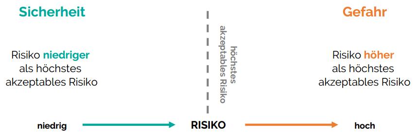 gefaehrdungsbeurteilung-risikomatrix