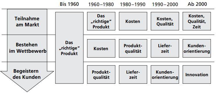 Produktvorraussetzungen