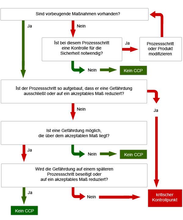 entscheidungsbaum-zur-gefahrenanalyse-hauswirtschaft.info